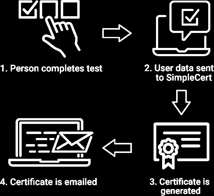 Certificate Generator API
